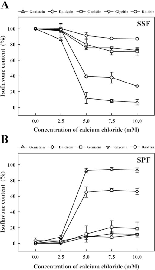 Changes in the isoflavones contents of soymilk with different amounts of calcium chloride (0, 2.5, 5, 7.5 or 10 mM) at 30 °C for 1 h.(A) soymilk supernatant fraction (SSF); (B) soymilk pellet fraction (SPF). Vertical bars represent standard deviations.
