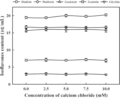 Changes in the isoflavones contents with different amounts of calcium chloride (0, 2.5, 5, 7.5 or 10 mM) at 30 °C for 1 h.Vertical bars represent standard deviations.