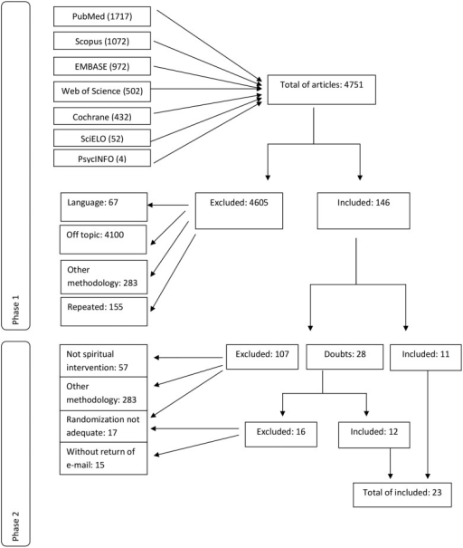 Flowchart of the selected studies following PRISMA (Preferred Reporting Items forSystematic reviews and Meta-Analyses) guidelines.