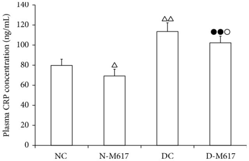The changes of plasma C-reactive protein (CRP) concentration after i.c.v. injection of M617 in rats (n = 8). The plasma CRP contents were lower in diabetic M617 (D-M617) and nondiabetic M617 (N-M617) groups compared with diabetic controls (DC) and nondiabetic controls (NC), respectively. The CRP contents were higher in D-M617 and DC groups compared with N-M617 and NC groups, respectively. All data shown are the means ± SEM. △P < 0.05, △△P < 0.01 versus NC; ●●P < 0.01 versus N-M617; ○P < 0.05 versus DC.