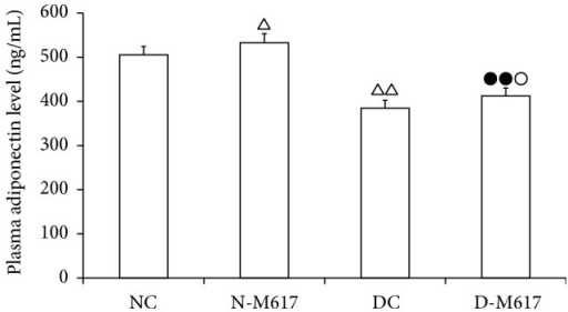 The alteration of plasma adiponectin concentration after i.c.v. injection of M617 in rats (n = 8). The plasma adiponectin concentration was higher in diabetic M617 (D-M617) and nondiabetic M617 (N-M617) groups compared with diabetic controls (DC) and nondiabetic controls (NC), respectively. The adiponectin contents were lower in D-M617 and DC groups compared with N-M617 and NC groups, respectively. All data shown are the means ± SEM. △P < 0.05, △△P < 0.01 versus NC; ●●P < 0.01 versus N-M617; ○P < 0.05 versus DC.