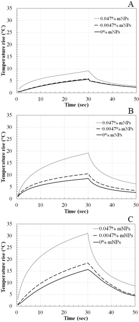 Temperature variation with time at focus in tissue phantoms with 0%, 0.0047%, and 0.047% mNPs concentrations using acoustic power of (A) 5.2 W, (B) 9.2 W, and (C) 14.5 W for a sonication of 30 sec.