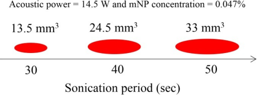 Lesion volume for a sonication period of 30, 40, and 50 sec for a mNP concentration of 0.047% and acoustic power of 14.5 W.
