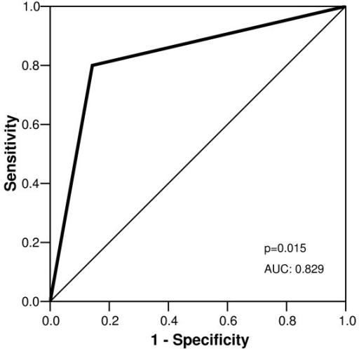 Sensitivity and specificity derived from ROC analysis for occurrence of dobutamine wall motion abnormalities in presence of coronary stenosis ≥50%. AUC indicates area under the curve.