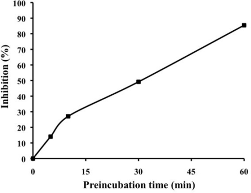 Inhibition of MurF activity by MurFp1 as a function of pre-incubation time. Experiments were done following different pre-incubation times of MurF with 2 mM of MurFp1.