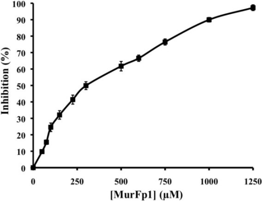 IC50 determination for the inhibition of MurF activity by MurFp1. Experiments were done following a 30 min of pre-incubation step with MurF, MurFp1 and UDP-MurNAc-Ala-Glu-A2pm.