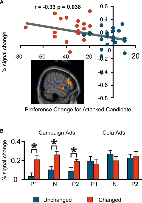 fMRI signal change at the right dorsolateral prefrontal cortex (53, 30, 11; BA46/9). (A) Correlation between the signal change during the negative advertisements and the preference change towards a favoured candidate during the negative advertisements (=post-negative-advertisement preference for the attacked candidate – pre-negative-advertisement preference for the attacked candidate). (B) Mean comparison between the Unchanged and Changed Groups for each advertisement session.