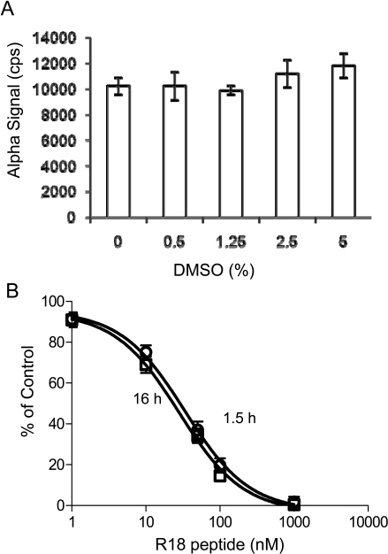 Evaluation of the DMSO tolerance and stability of the 14-3-3 AlphaScreen assay. (A) Effect of DMSO on Alpha signal. The biotin-14-3-3γ (5 nM) and GST-R18 (15 nM) were incubated with increasing amounts of DMSO, and reactions were carried out as described in the legend to Fig. (4). Results were recorded after incubation with donor and acceptor beads for 1.5 hr. (B) Stability of the 14-3-3 AlphaScreen assay as evaluated in R18 competition assay. Experiments were carried out as described in Fig. (4) except that results were recorded after incubation for 1.5 hr or 16 hr. Dose-response data with the untagged R18 peptide antagonist were expressed as the percentage of maximal Alpha signal control that was obtained from samples in the absence of inhibitor. Data are expressed as means ± SD from triplicate determinations.