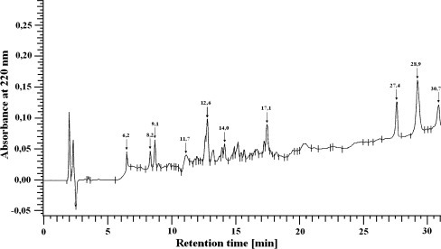 Typical separation of peptides from liver integral membrane proteins (UV detected at 220 nm)