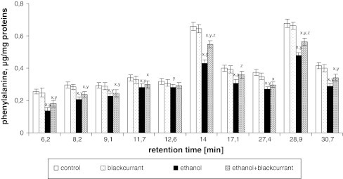 Blackcurrant affects Phe levels in integral membrane proteins from liver cell membranes. Data points represent mean ± SD, n = 6 (xP < 0.05 in comparison with values for control group; yP < 0.05 in comparison with values for blackcurrant group; zP < 0.05 in comparison with values for ethanol group)