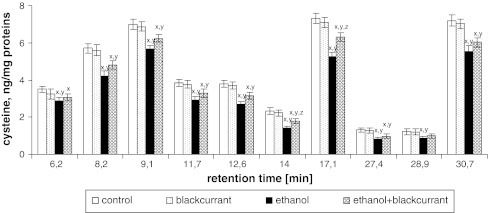 Blackcurrant affects Cys levels in integral membrane proteins from liver cell membranes. Data points represent mean ± SD, n = 6 (xP < 0.05 in comparison with values for control group; yP < 0.05 in comparison with values for blackcurrant group; zP < 0.05 in comparison with values for ethanol group)