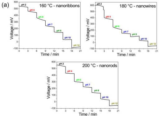 Dynamic response of all 1D V2O5·nH2O nanostructures to pH variations. (a) Typical dynamic response of 1D V2O5·nH2O nanostructured sensing membranes to variations in pH and (b) pH sensitivity calculated at 3 min. Inset: pH sensitivity of 1D V2O5·nH2O nanostructures as a function of hydrothermal synthesis temperature.