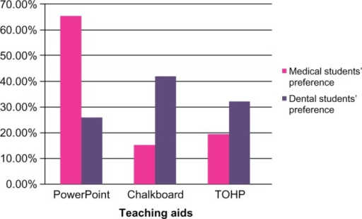 Comparison of preferences for the teaching aids: medical students versus dental students.Abbreviation: TOHP, transparencies and overhead projector.