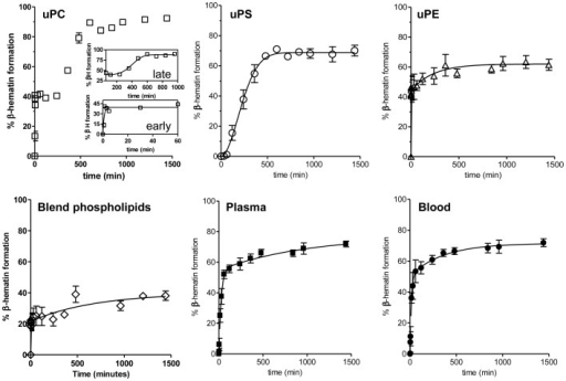 Kinetics of heme crystallization promoted by different commercial and biological lipids.Heme crystallization reactions were induced in vitro mediated by uPC, uPS or uPE (100 µM), a blended phospholipid mixture of commercial uPS (14%), uPC (32%) and uPE (51%) or 10 µg/mL of total lipids isolated from PMVM of R. prolixus previously fed with plasma or blood. Data are expressed as mean ± SD, of at least three different experiments and fitted using the Avrami equation as described in the methods section. To perform the Avrami analysis, the uPC-induced kinetics were independently analyzed at early and late times, which are shown as insets.