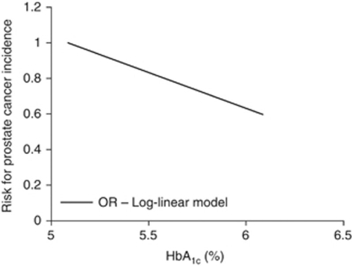 Relationship between risk for prostate cancer incidence and HbA1c.