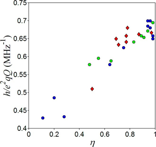 Dependence of h/e2qQ on η for available semiquinone (Table 3) and copper complex data. The data for copper diene-substitutedimidazole model compounds (blue) and copper proteins (green) are shownas circles. The histidine Nδ data for the semiquinonesare shown as red diamonds.