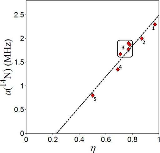 Correlation between a(14N) and ηfor the semiquinone Nδ data in Table 3: (1) QARb. sphaeroides; (2) QARp. viridis; (3)QA PSII; (4) QBRb. sphaeroides; (5) QD NarGHI. The linear fit to the Nδ data (dashed line) is described by a(14N) = 3.23η – 0.74 (MHz).