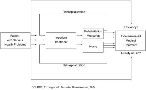 Germany's Techniker Krankenkasse (TK) Patient Pathways Without Continuous Case Management, by TK Rehabilitation Advisors: 2004