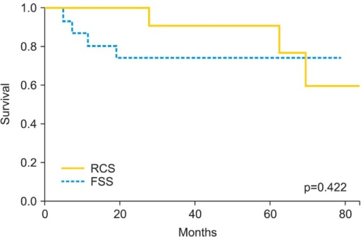 Disesase free survival (DFS) in two groups of patients with early epithelial ovarian cancer undergoing conservative (fertility sparing surgery, FSS) versus radical (radical comprehensive staging, RCS) treatment (Log-rank test, p=0.422; FSS: mean DFS 62.4 months, 95% confidence interval [CI], 48.7 to 76.2; RCS: mean DFS 89.1 months, 95% CI, 71.8 to 106.4).