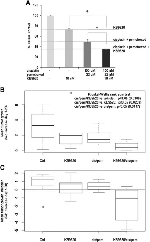 KB9520 significantly increases cisplatin/pemetrexed effectsin vitroandin vivo. A) Percentage of viable REN cells exposed for 24 hours to 10 nM KB9520 alone or in combination with cisplatin (100 μM) and pemetrexed (22 μM), versus untreated cells. Graph is representative of three independent experiments. Each bar represents mean ± s.d. *p ≤ 0.05. B) and C) Box plots of the 4 different treatment groups (10 mice/group) showing in vivo mean tumor growth (B) and mean tumor growth inhibition (C) evaluated after 21 days of treatment. The thick segments represent the medians while the upper and lower borders of each rectangle represent the quartiles. Bars show minimum and maximum values for each group, outliers are identified by a small circle. Kruskal-Wallis rank sum test (in B) confirms that combination treatment significantly reduced tumor growth, compared with control or single treatments.
