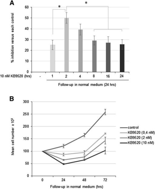 Biological sustainability of KB9520. A) Percentage of growth inhibition in REN cells after 1, 2, 4, 8, 16 or 24 hours pre-treatment with 10 nM KB9520 followed by wash-off and continued growth in normal medium for an additional 24 hours. B) Mean number of REN cells pre-exposed for 2 hours to normal medium or 0.4, 2, 10 nM KB9520 followed by wash-off and continued growth for additional 24-, 48- and 72 hours in normal medium, respectively. Each graph is representative of three independent experiments. Each point represents mean ± s.d. *p ≤ 0.05.