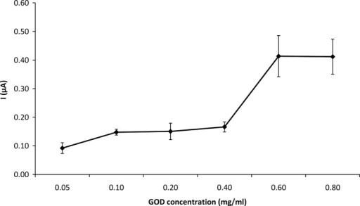 Effect of enzyme concentration used in immobilization on GOD-CHIT/PT response to 4.76 mM glucose.Mean ± SD, n = 6.