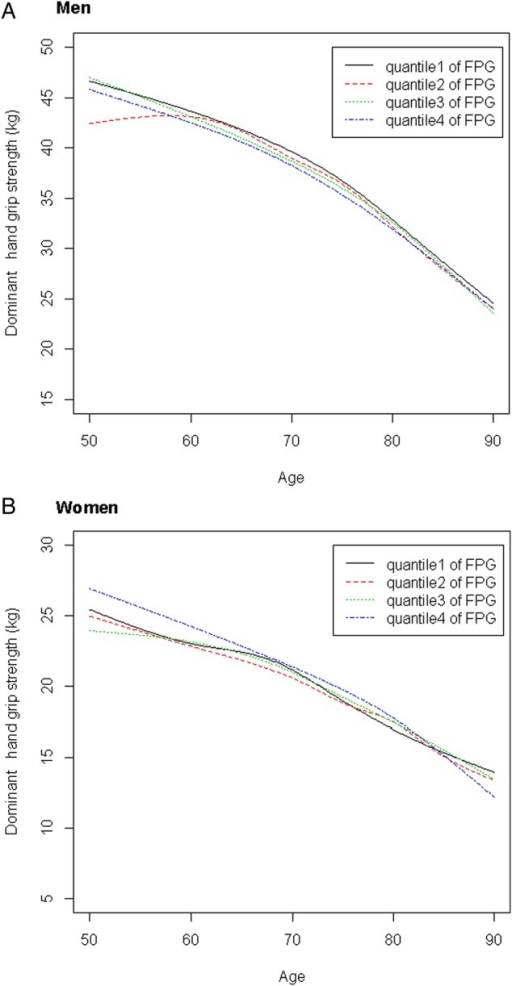Mean decline in grip strength with aging by baseline quartile of fasting plasma glucose (FPG). For men (A), grip strength was lower among men in the highest FPG quartile compared with those in lower FPG quartiles after approximately the age of 65 years. For women (B), grip strength tended to be slightly higher in women in the highest versus lowest FPG quartile until the age of 85 years, but differences narrowed beyond this age. However, the rate of grip strength decline with age did not significantly differ by FPG quartile for either men or women (both p values >0.05).
