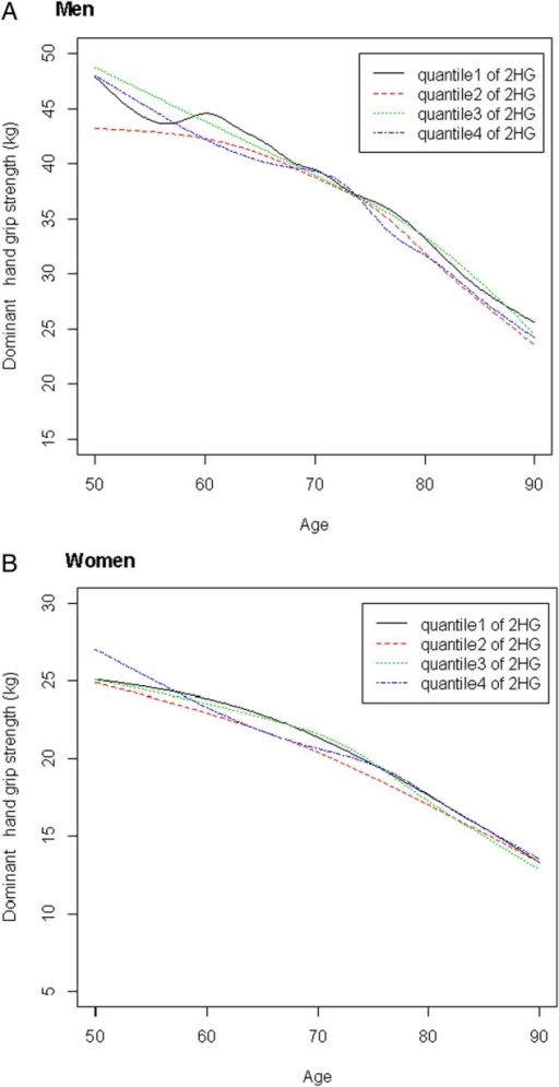 Mean decline in grip strength with aging is shown for participants categorized by baseline quartile of 2 h glucose (2HG). For men (A) and women (B), there are no consistent findings across 2HG quartiles with aging. The rate of grip strength decline with age did not significantly differ by 2HG quartile for either men or women (both p values >0.05).