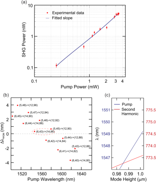 Harmonic power scaling and phase-matching.(a) Measured second harmonic power collected in the TLF as a function of the fundamental power dropped into the resonator. (b) Calculated difference between the resonance positions (ΔλWGM) for mode pairs in our microcylindrical resonators near phase-matching. (c) Tuning the mode height to obtain ΔλWGM = 0; blue curve is position of pump resonance and red is for the second harmonic resonance.