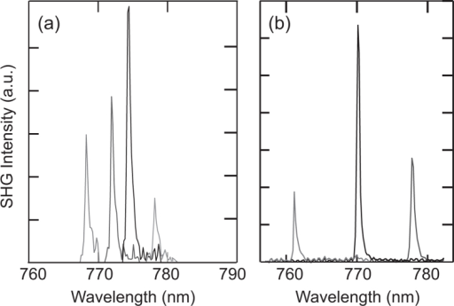 Tunable frequency conversion.Measured second harmonic emission (relative counts) for different pump wavelengths in ZnSe resonators with diameters of (a) 15 μm and (b) 20 μm.