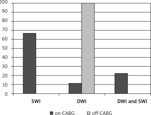 Graph shows the comparison of brain changes detected by MRI on SWI (susceptibility-weighted imaging) and DWI (diffusionweighted imaging) among patients who underwent on-pump and off- pump coronary artery bypass grafting