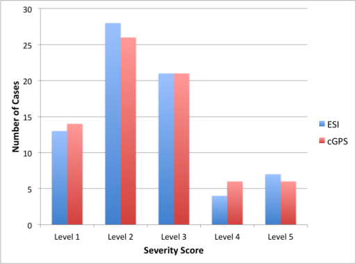 Distribution of Emergency Severity Index (ESI) and clinical GPS v2.0 (cGPS) severity scores for the case vignettes (n=73).