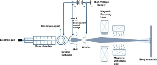 Schematic drawings of the basic electron beam accelerator including the electron gun, cathodic emitter, grid, anode, magnetic focusing lens and magnetic deflection coil. This accelerator includes the beam-defining system in electron mode.