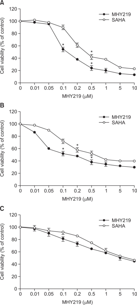 Effect of MHY219 and SAHA on cell viability measured by MTT assay. (A) DU145 cells, (B) LNCaP cells, and (C) PC3 cells were treated with MHY219 and SAHA at various concentrations (0.01–10 μM/mL for 48 h. The percentage of viable cells was determined as the ratio between treated cells and untreated controls. Results were expressed as mean ± standard deviation (S.D.) of three independent experiments. *p<0.05 as determined by a Student t-test compared to the untreated control.