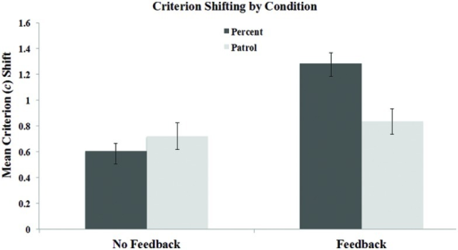 Mean criterion shifts in the feedback and no feedback conditions of the Percent and Patrol tasks in Experiment 1. Error bars represent the SEM.