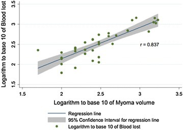 Myoma volume and blood loss