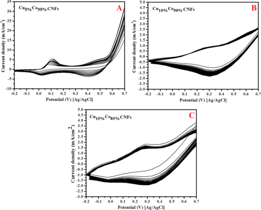 Cyclic voltammograms of the carbon nanofibers containing (A) Cu5%Co95% (B) Cu10%Co90% and (C) Cu15%Co85% formulations in 1 M KOH. Scan rate 100 mV/s.