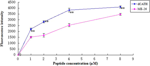 The outer membrane permeability of the peptide dCATH.The outer membrane permeability of E. coli UB1005 in the presence of different peptide concentrations (dCATH, ME-26) was determined using the fluorescent dye (NPN) assay. The NPN uptake was monitored at an excitation wavelength of 350 nm and an emission wavelength of 420 nm (*P < 0.05; **P < 0.01; by unpaired t test).