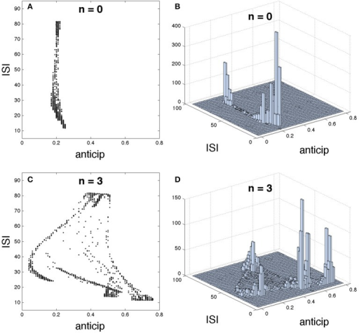 Detailed structure of the relationship between interspike interval (ISI) and spike anticipation. The basic neural network in Figure 1A was used as testbed. For n = 0 it is shown (A) ISI vs. anticipation correlation and (B) the 3D histogram, illustrating the spike distribution over the different regions in (A). Panels (C,D) show the same respective diagrams for n = 3.