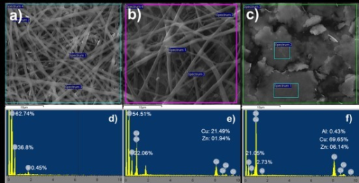 SEM-energy-dispersive X-ray (EDX) analysis of (a) nanofibers without copper (CF), (b) copper-containing nanofibers (Cu-F) and (c) copper particles. The EDX scan spectra of selected areas pointed out in images (a), (b) and (c) are shown in (d), (e) and (f), respectively. The percentages shown for each of the elements are the mean of three selected areas from SEM images.