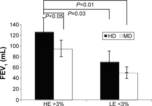Lung function improvement with FEV1 in HE and LE patients using HD and MD therapy.Abbreviations: FEV1, forced expiratory volume in 1 second; HD, high dose; HE, higher eosinophil count; LE, lower eosinophil count; MD, medium dose.