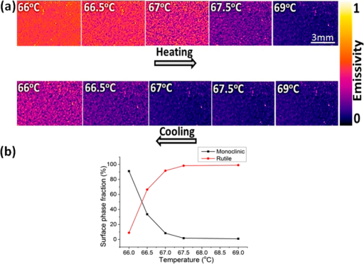 (a) Thermal imaging of VO2 film near the phase transition showing the formation of small metallic clusters as purple spots that grow in size with temperature. (b) The fraction of monoclinic and rutile phases calculated from the change of color in the thermal images during the cooling stage.
