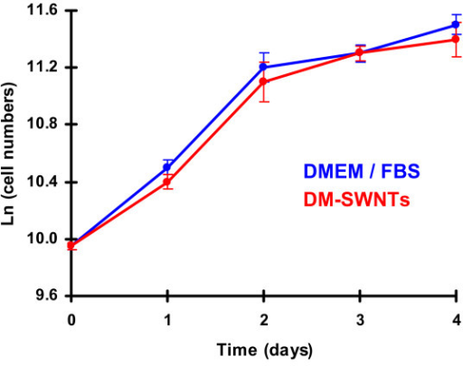 Growth curves for living HeLa cells incubated at 37°C for 4 d in DMEM/FBS or DM-SWNTs. The final concentration of SWNTs in DMEM/FBS was estimated to be ~50 μg/mL (Additional File 1) and SWNT lengths were estimated to be 100–400 nm (Additional File 2).