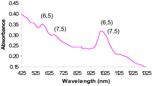 Background-corrected absorption spectrum of a CoMoCAT DM-SWNT dispersion prepared using a 10-min probe sonication and two 2-min centrifugations. The two main semi-conducting SWNT structures are denoted by their rollup vector integers (n, m), and the two absorptions at ~460 and ~515 nm represent metallic (6, 6) and (7, 7) nanotubes, respectively. The sharp feature at 861 nm is due to a grating and detector change associated with the spectrometer.