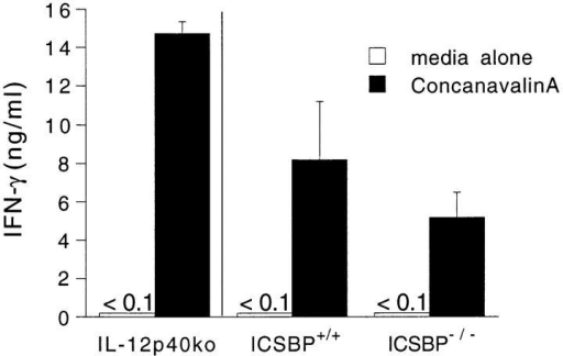 Con A–induced IFN-γ production by spleen cells from uninfected ICSBP+/+, ICSBP−/−, and IL-12 p40−/− mice. Spleen cells were  cultured with media alone (white bars) or Con A (black bars) at 5 μg/ml  and the supernatants assayed for IFN-γ 72 h later. Cytokine synthesis  (mean ± SE) is shown for four individual animals per group.