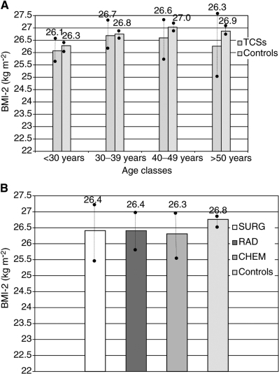 (A) Comparison of BMI-2 according to age classes (TCSs and controls: P=0.043; •–• 95% CI for mean). (B) BMI-2 according to treatment groups (SURG, RAD, CHEM±) and controls (P>0.01; •–• 95% CI for mean).