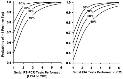 Probability of One or More Positive Test Results by Specimens Tested, Under Varying Assumptions Regarding Proportion of True Positive Specimens. Curves are constructed based on a binomial distribution. Each contour represents a different proportion of true positive test specimens. Graph (A) represents estimates generated based on high (100%) sensitivity estimated for real-time reverse-transcriptase polymerase chain reaction using both latent class modeling (LCM) and composite reference standard (CRS) methods. Graph (B) presents estimates generated using LCM estimates for enzyme immunoassay (EIA) sensitivity (86%). A graph using EIA sensitivity estimates from CRS would be similar to graph (A) due to high (97%) sensitivity estimates using the latter approach.