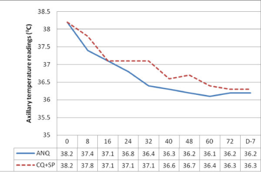 The response of the patients' axillary body temperatures (°C = degree Celsius) after the start of the two treatments (ANQ versus CQ+SP).
