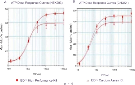 A. Dose response curves of ATP in HEK 293 cells in the absence of probenecid in 384-well format. Signal to background are 3.9 and 4.6, EC50 values are 1.1 µM and 1.5 µM using the first and second generation kits, respectively.                        B. Dose response curve of ATP in CHO-K1 cells in the presence of 2.5 mM probenecid in 96-well format. Signal to background are 5.0 and 5.5, EC50 values are 67 nM and 58 nM using the first and second generation kits, respectively.