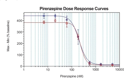 Dose response curves of pirenzepine in CHO-M1 cells in the presence of 40 nM carbachol at 384-well format. Signal to background are 4.8 and 5.4, IC50 values are 224 nM and 200 nM using the first and second generation kits, respectively.○ BD™ High Performance Calcium Assay Kit (second generation).□ BD™ Calcium Assay Kit (first generation).